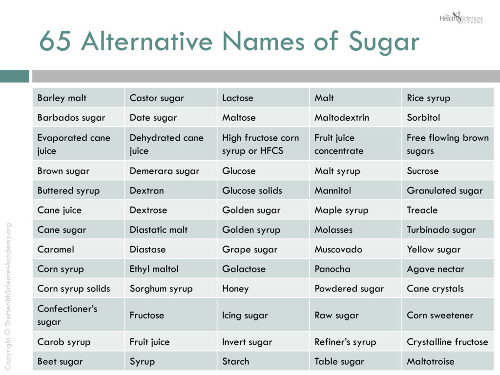 Chart of 65 alternative names of sugar.